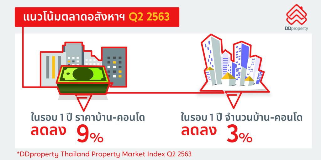 รายงาน DDproperty Thailand Property Market Index Q2 2563