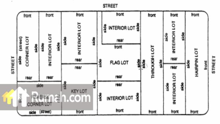 Model tanah kavling Interior Lot (Foto: Rumah.com)