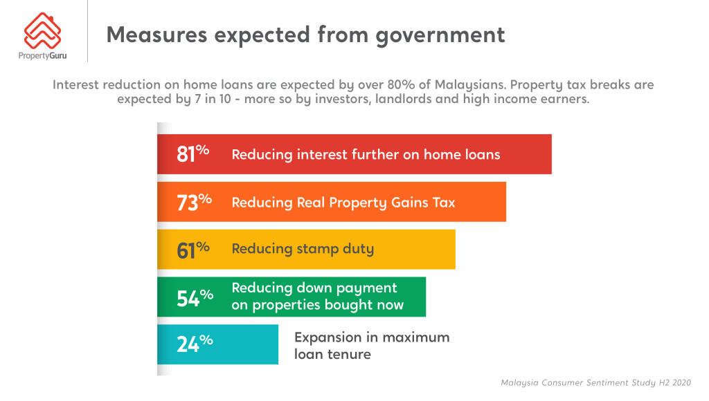 Malaysians Satisfied with Govt Measures To Ease Financial Challenges