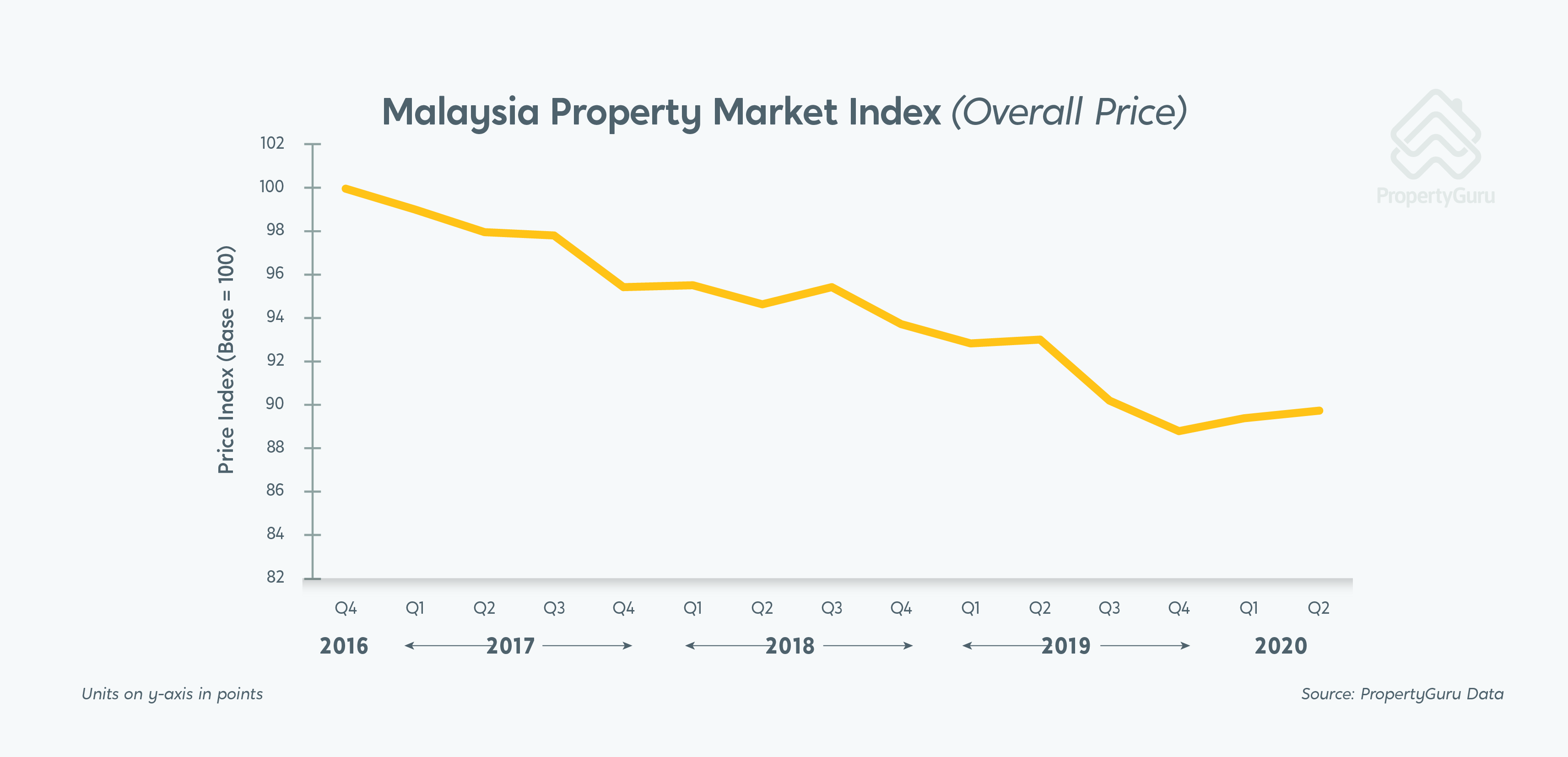 Overall Asking Prices Performed Better Than Anticipated During Mco Propertyguru Malaysia