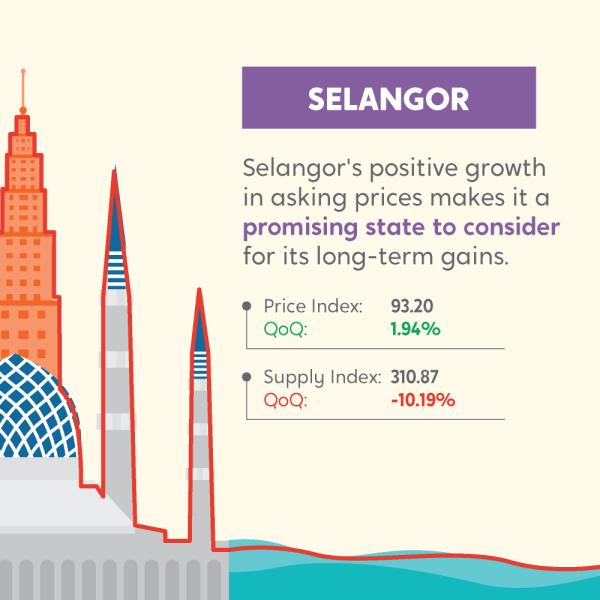 PropertyGuru Malaysia Property Market Index Q2 2020
