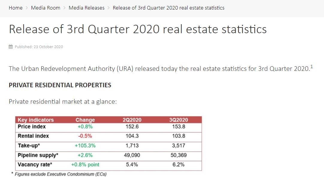 ura real estate stats 1