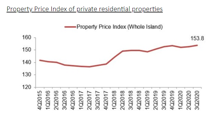 ura real estate stats 2