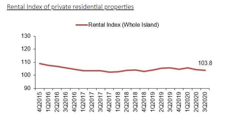 ura real estate stats 3