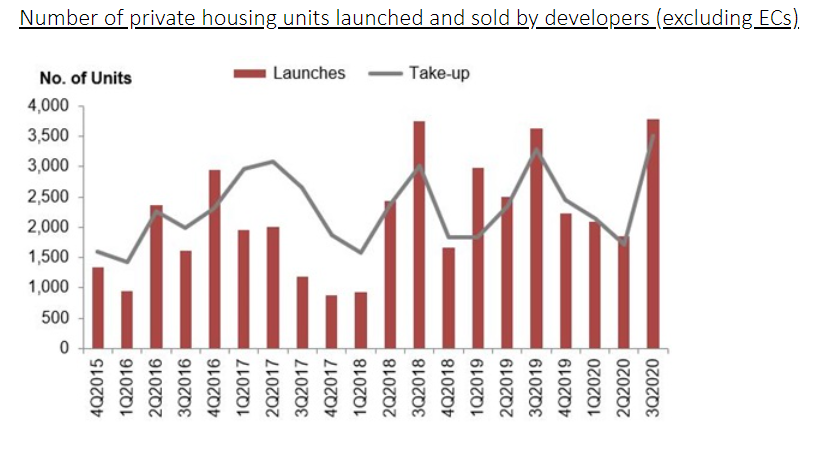 ura real estate stats 4