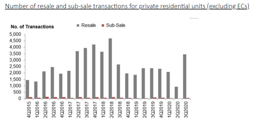 ura real estate stats 5