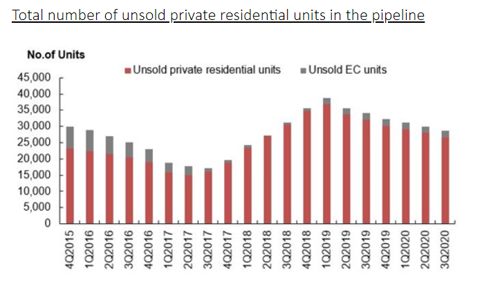 ura real estate stats 6
