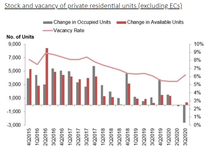 ura real estate stats 7