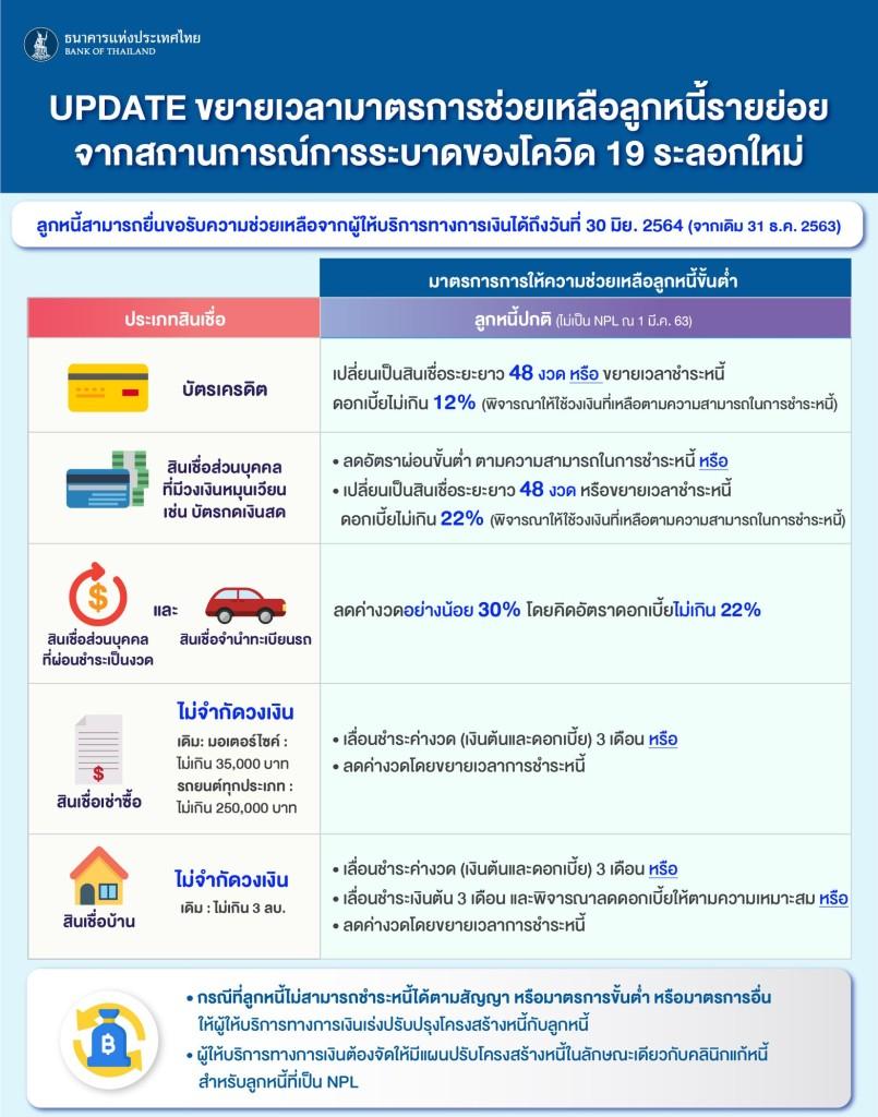 มาตรการช่วยลูกหนี้จากธนาคารแห่งประเทศไทย