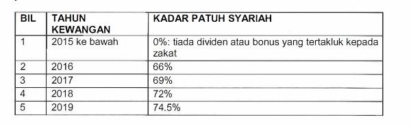 cara simpan duit, pelaburan emas, wahed invest, stashaway, robo advisor Malaysia, ASB loan, gen z, millennial