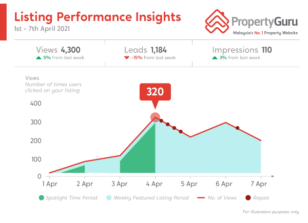 PropertyGuru Listing Performance Insights