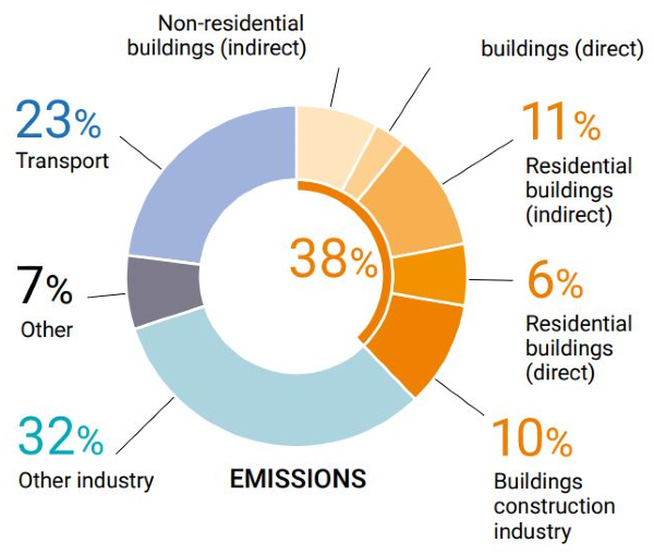 Green buildings, building sustainability, Importance of sustainability, Green building features, Why sustainability is important, What sustainability is