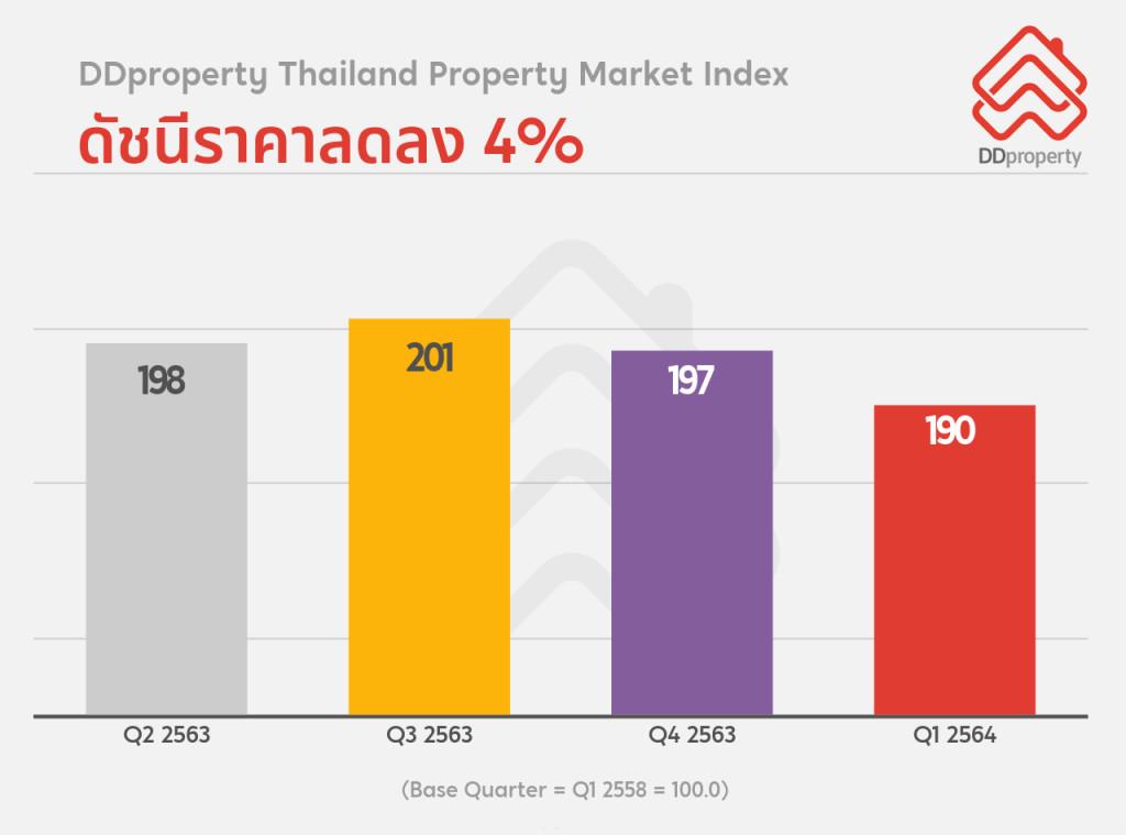 Thailand Property Market Index ชี้ดัชนีราคาลดลง 4%
