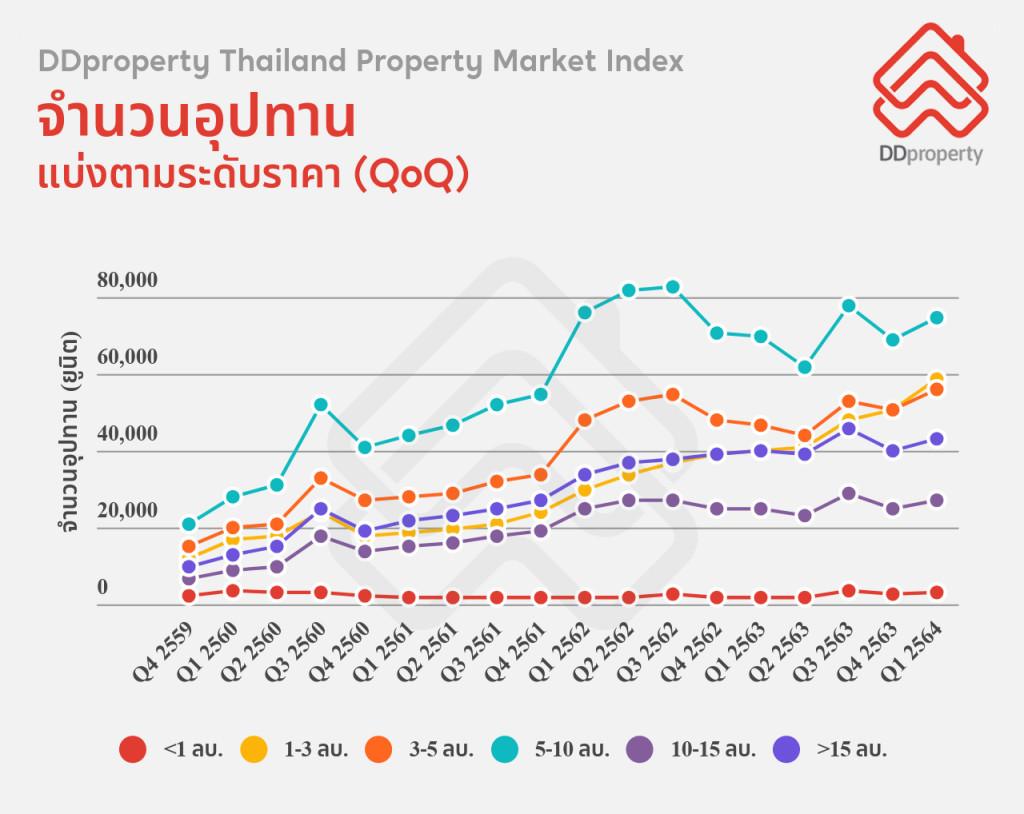 Thailand Property Market Index มีจำนวนอุปทาน 5-10 ล้านบาทมากที่สุด