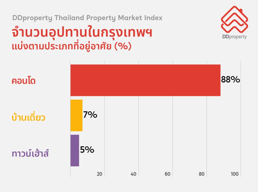 Thailand Property Market Index ชี้คอนโดมีจำนวนมากที่สุด