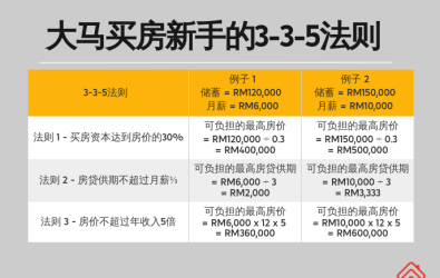 CH_The 3-3-5 Rule For New Property Buyers In Malaysia - Main