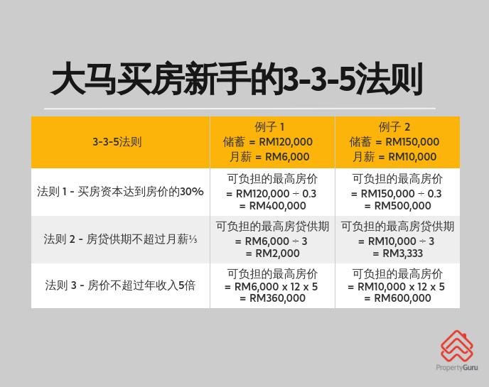 马来西亚买房新手必须知道的3-3-5法则