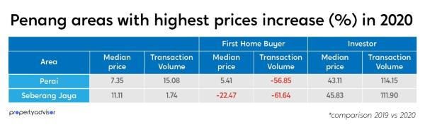 penang property, penang house, investment property, property price, property prices, price appreciation, property for investment, invest property
